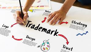 Trademark Search in Bangalore